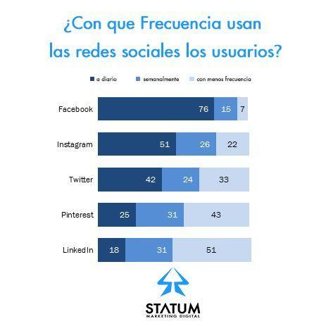 frecuencia redes sociales